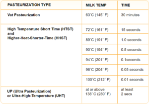 Chart - Pasteurization Methods